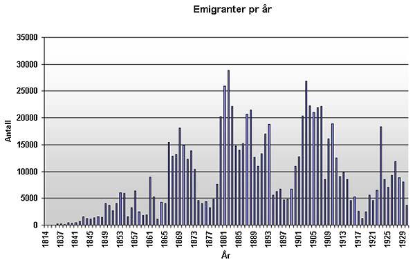 single charts norge Larvik